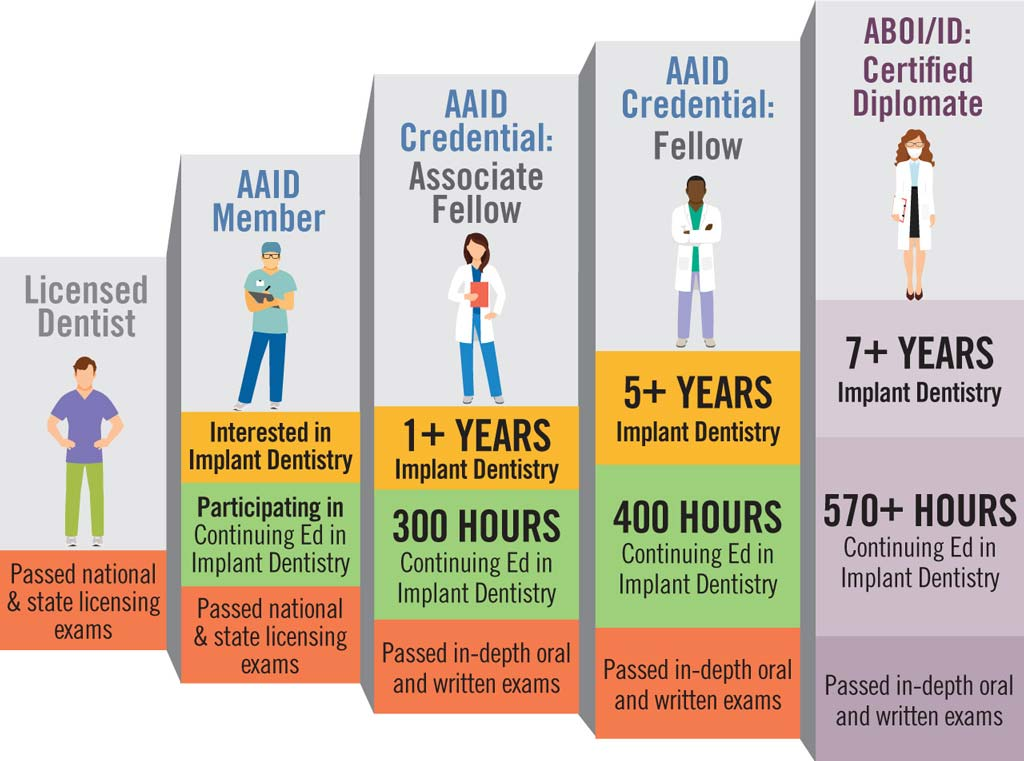 AAID Credential